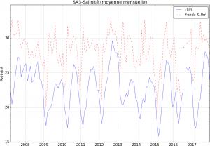 Evolution mensuelle de la salinité dans l'étang de Berre entre 2007 et 2017, à la station SA3