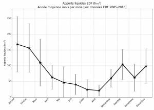 Année moyenne des apports d'eau par EDF à l'étang de Berre