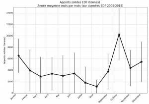 Année moyenne des apports de limons par EDF à l'étang de Berre