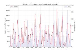 Apports mensuels des apports EDF 2005 2018 dans l'étang de Berre