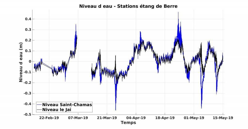 Figure 2: Données de niveau d'eau aux stations de Saint-Chamas et le Jaï