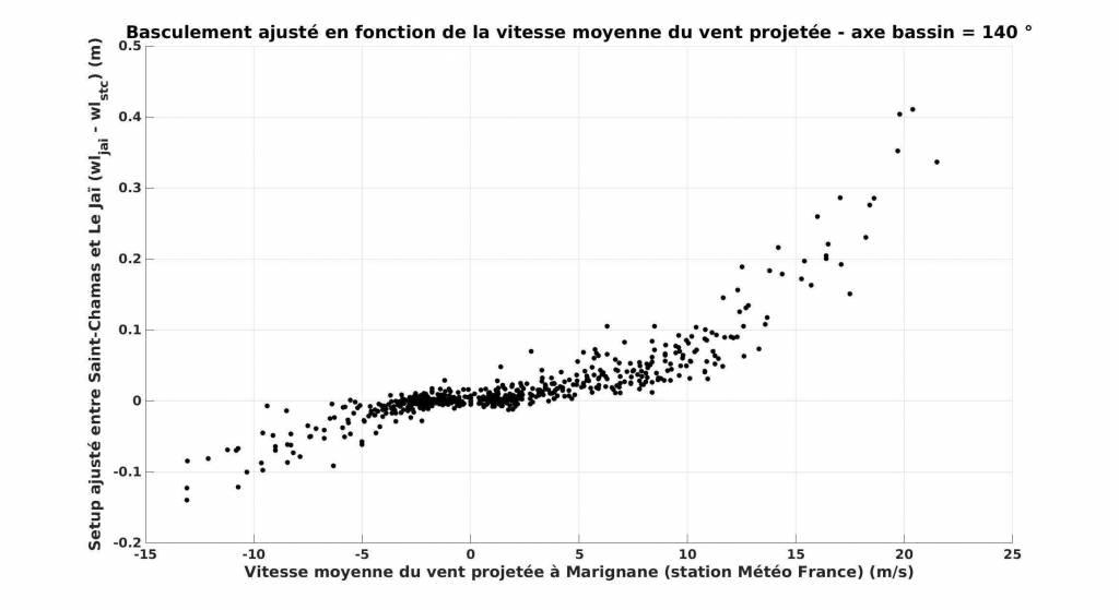 Figure4: Basculement en fonction de la vitesse projetée du vent