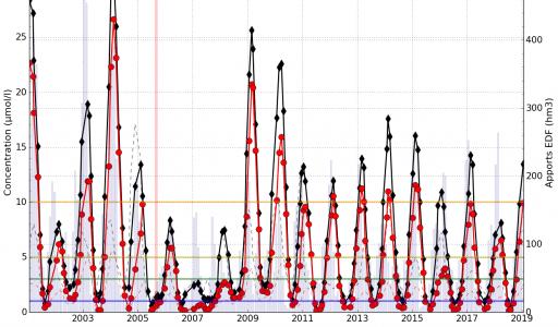 Moyenne glissante (sur 7 mois) de la concentration en nitrates (NO3) dans l'étang de Berre en surface et au fond. Les écart-types sont présentés en pointillés. Les apports par la centrale hydroélectrique de Saint-Chamas sont présentés sous forme d'histogramme.