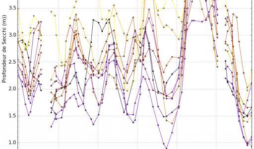 Evolution de la profondeur du disque de Secchi (moyenne glissante de 7 mois) dans l'étang de Bere pour les 10 stations du suivi du GIPREB