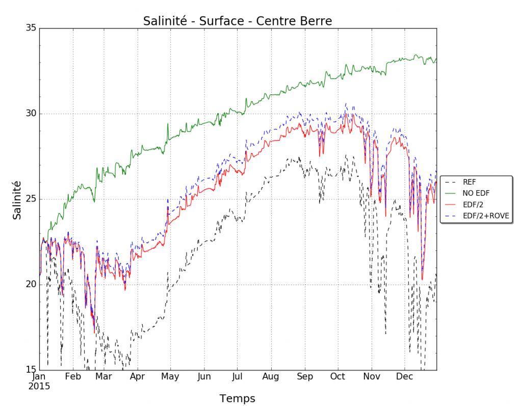 Evolution de la salinité, au centre de l'étang de Berre, pour plusieurs simulations projets (la simulation de référence 'REF' est une simulation réaliste de l'année 2015)