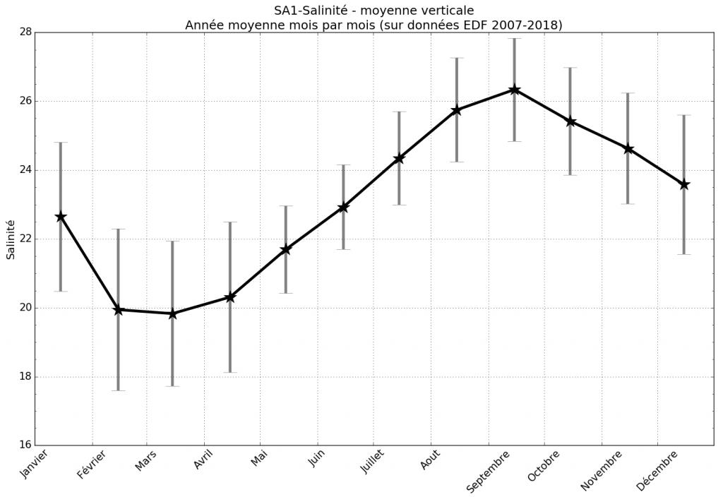 Variation mensuelle de la salinité de l'étang de Berre, correspondant à une année moyenne sur les années 2005-2018