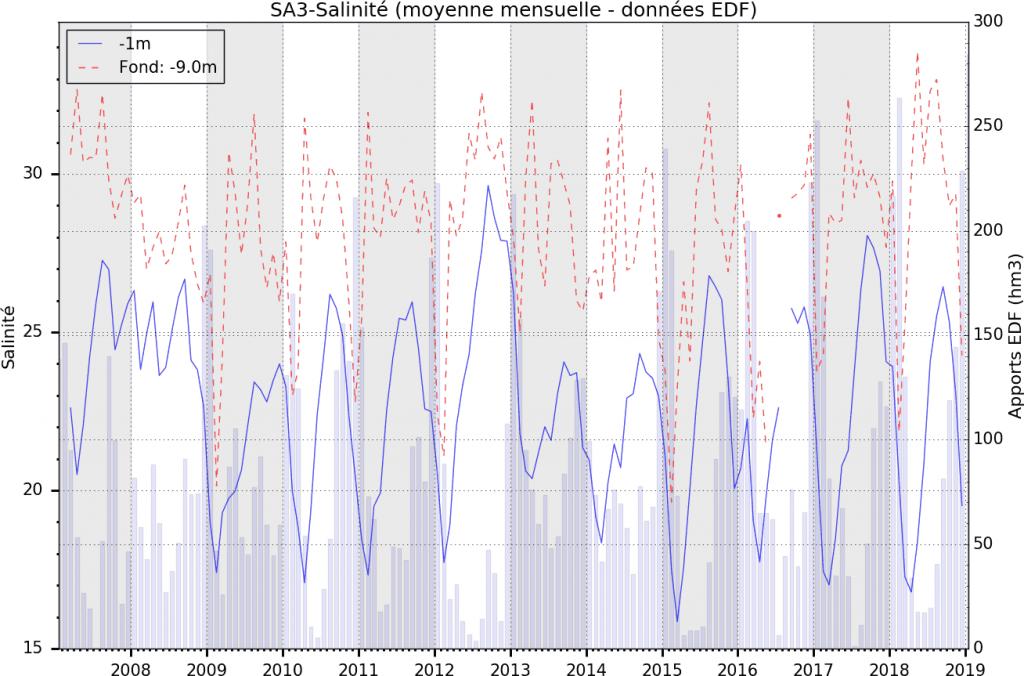 Evolution mensuelle de la salinité dans l'étang de Berre entre 2007 et 2018, à la station SA3